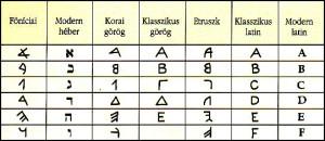 Betűírás_fejlődése
